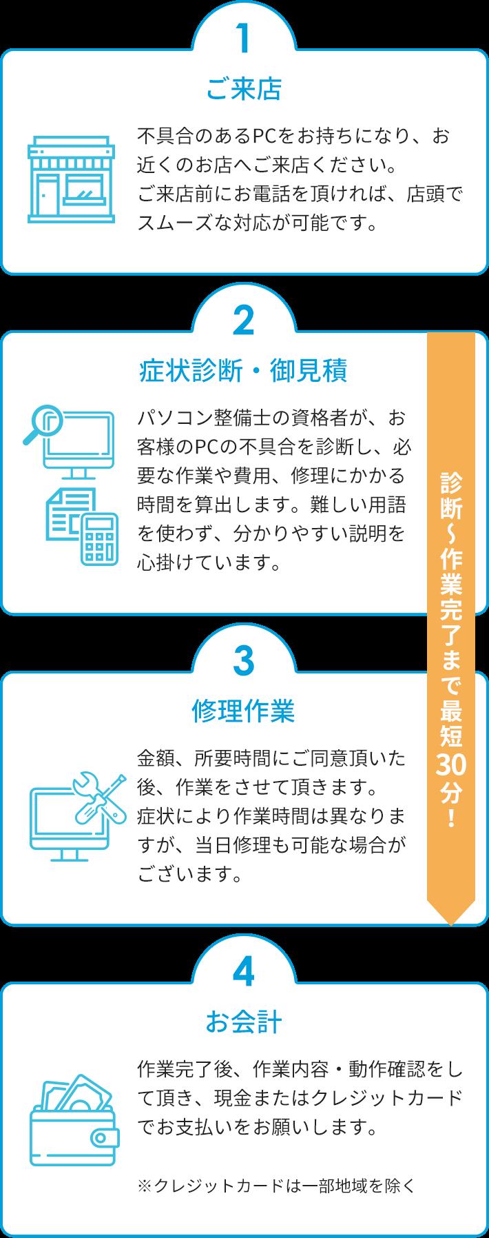 1.ご来店>2.症状診断・お見積り>3.修理作業>4.お会計